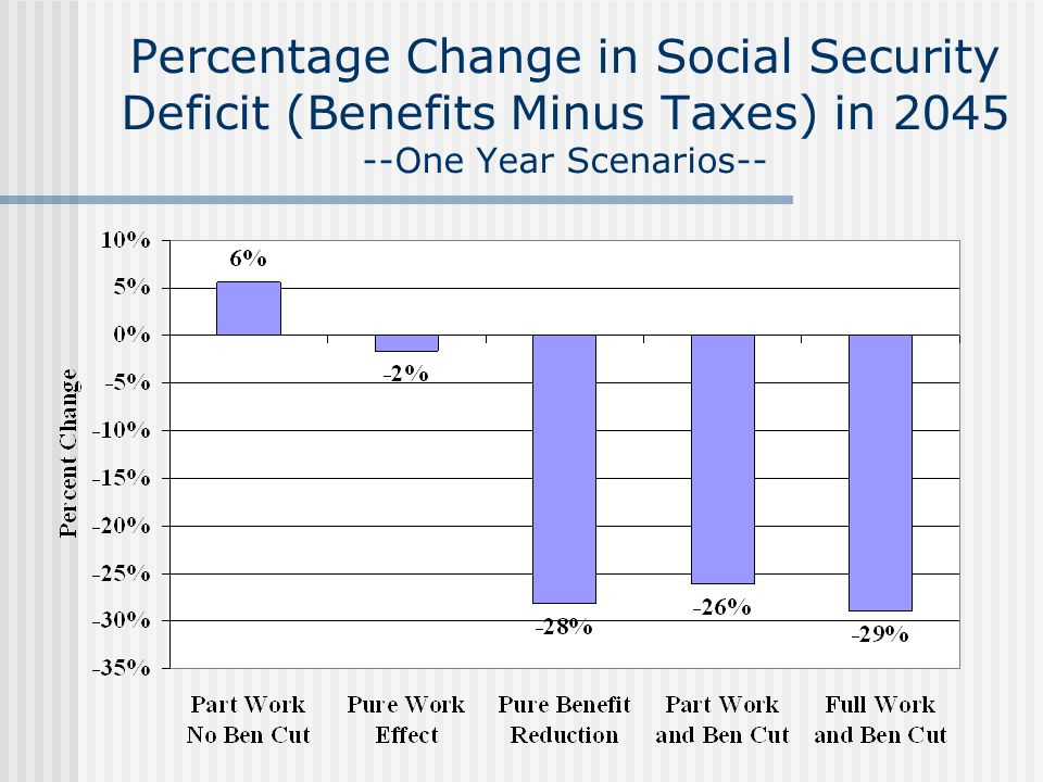 Percentage Change in Social Security Deficit (Benefits Minus Taxes) in 2045 --One Year Scenarios--