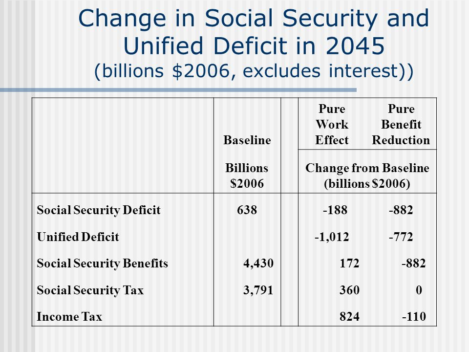 Change in Social Security and Unified Deficit in 2045 (billions $2006, excludes interest)) Baseline Pure Work Effect Pure Benefit Reduction Billions $