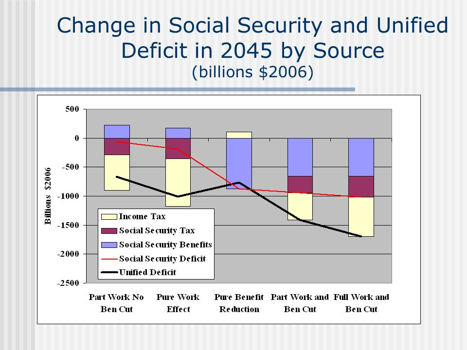 Change in Social Security and Unified Deficit in 2045 by Source (billions $2006)