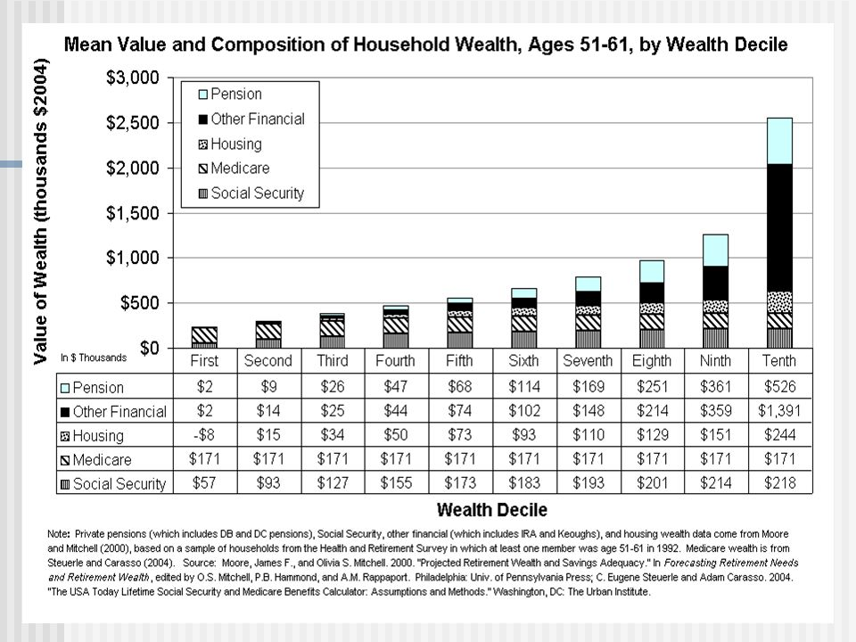 Many people in their mid 60s can receive nearly as much income in retirement (hypothetical worker below)