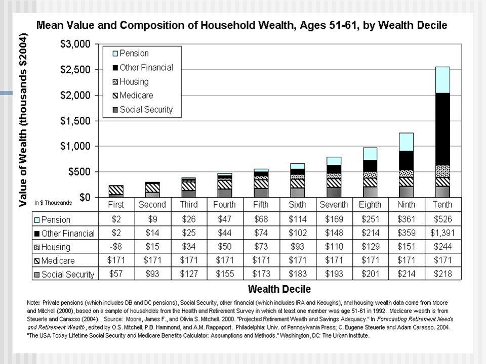 Cost to Income Ratio by 5-Year Reform Scenarios: 2000-2049