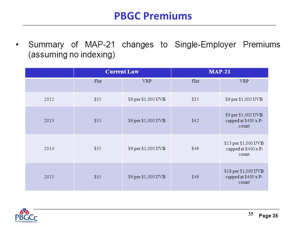 Page 35 35 PBGC Premiums Summary of MAP-21 changes to Single-Employer Premiums (assuming no indexing) Current LawMAP-21 FlatVRPFlatVRP 2012$35$9 per $1,000 UVB$35$9 per $1,000 UVB 2013$35$9 per $1,000 UVB$42 $9 per $1,000 UVB capped at $400 x P- count 2014$35$9 per $1,000 UVB$49 $13 per $1,000 UVB capped at $400 x P- count 2015$35$9 per $1,000 UVB$49 $18 per $1,000 UVB capped at $400 x P- count