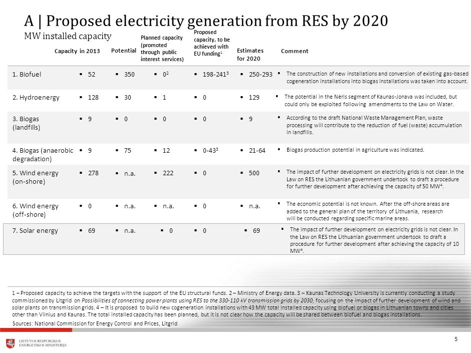 5 A | Proposed electricity generation from RES by 2020 MW installed capacity 1 – Proposed capacity to achieve the targets with the support of the EU structural funds.