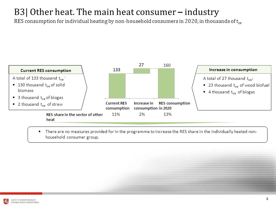 8 11%2% RES share in the sector of other heat Current RES consumption A total of 133 thousand t oe :  130 thousand t oe of solid biomass  3 thousand t oe of biogas  2 thousand t oe of straw 13% A total of 27 thousand t oe :  23 thousand t oe of wood biofuel  4 thousand t oe of biogas Increase in consumption RES consumption in 2020 Increase in consumption Current RES consumption 160 B3| Other heat.