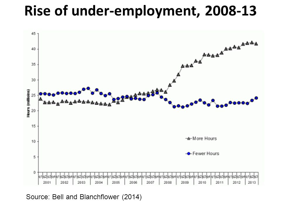 Rise of under-employment, 2008-13 Source: Bell and Blanchflower (2014)