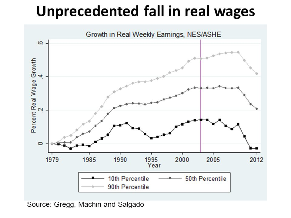 Unprecedented fall in real wages Source: Gregg, Machin and Salgado