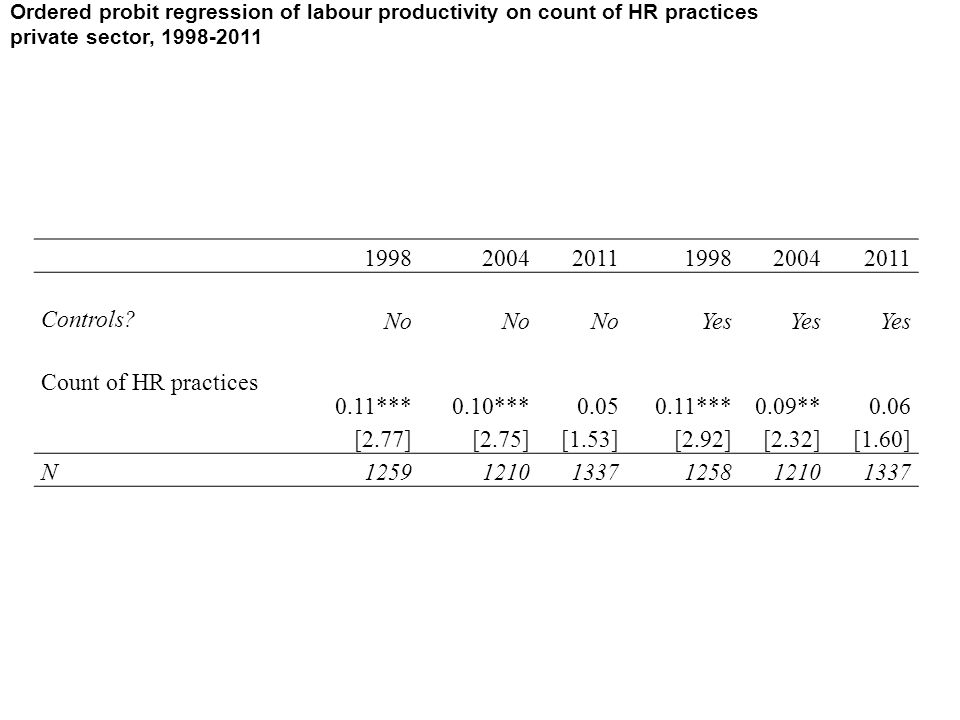 Ordered probit regression of labour productivity on count of HR practices private sector, 1998-2011 199820042011199820042011 Controls.