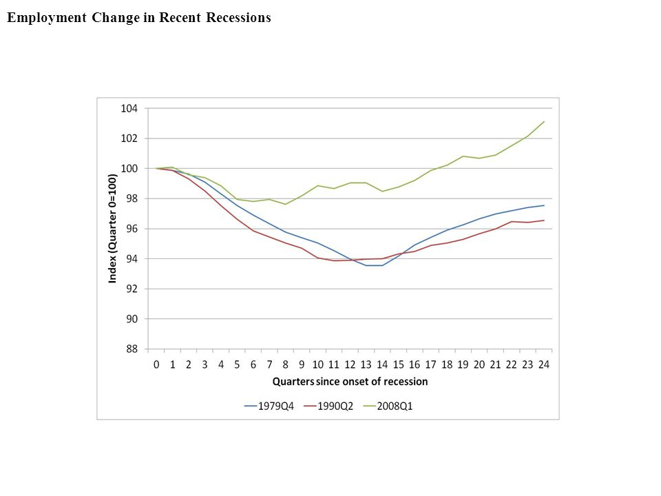 Employment Change in Recent Recessions