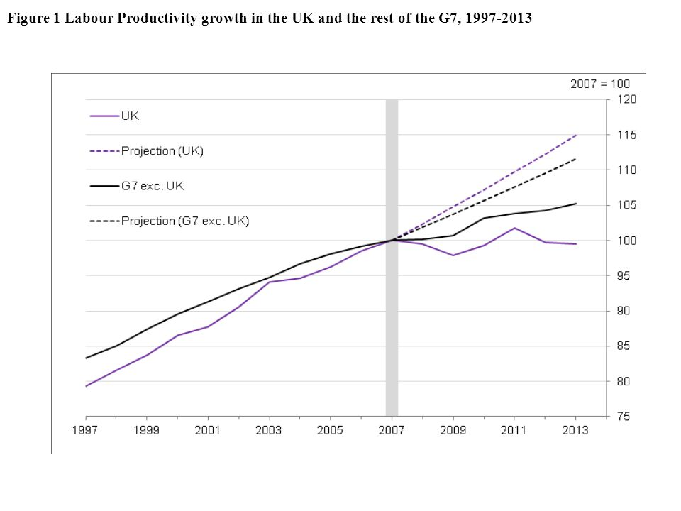 Figure 1 Labour Productivity growth in the UK and the rest of the G7, 1997-2013