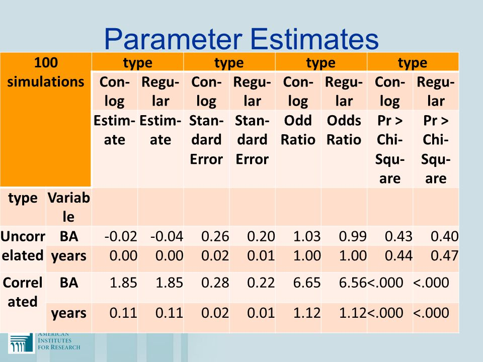 Parameter Estimates 100 simulations type Con- log Regu- lar Con- log Regu- lar Con- log Regu- lar Con- log Regu- lar Estim- ate Stan- dard Error Odd R
