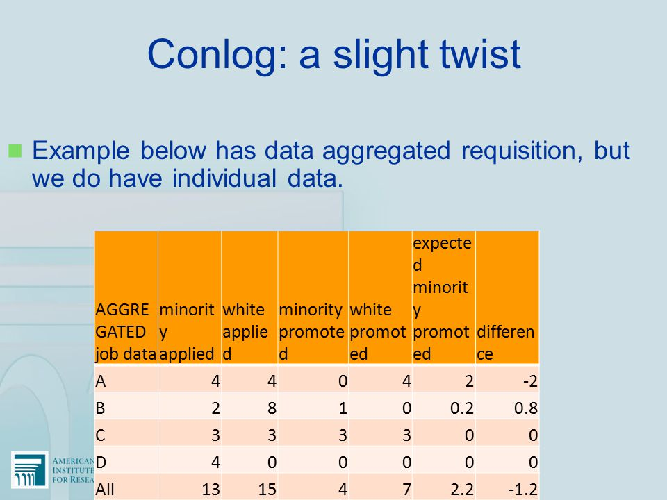 Conlog: a slight twist Example below has data aggregated requisition, but we do have individual data. AGGRE GATED job data minorit y applied white app