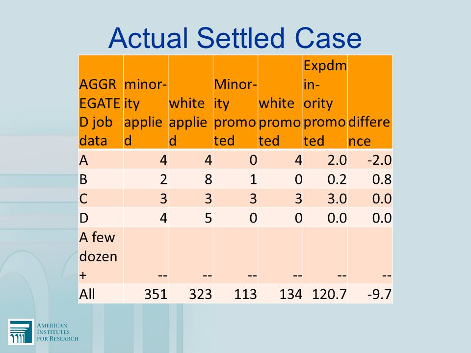 Actual Settled Case AGGR EGATE D job data minor- ity applie d white applie d Minor- ity promo ted white promo ted Expdm in- ority promo ted differe nc