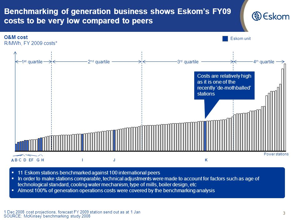 33 O&M cost R/MWh, FY 2009 costs* Eskom unit Benchmarking of generation business shows Eskom's FY09 costs to be very low compared to peers Power stations ▪ 11 Eskom stations benchmarked against 100 international peers ▪ In order to make stations comparable, technical adjustments were made to account for factors such as age of technological standard, cooling water mechanism, type of mills, boiler design, etc ▪ Almost 100% of generation operations costs were covered by the benchmarking analysis 1 Dec 2008 cost projections, forecast FY 2009 station send out as at 1 Jan SOURCE: McKinsey benchmarking study 2008 A BCDEF H GIJK Costs are relatively high as it is one of the recently 'de-mothballed' stations 1 st quartile2 nd quartile3 rd quartile4 th quartile 3