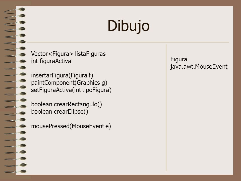 Dibujo Vector listaFiguras int figuraActiva insertarFigura(Figura f) paintComponent(Graphics g) setFiguraActiva(int tipoFigura) boolean crearRectangulo() boolean crearElipse() mousePressed(MouseEvent e) Figura java.awt.MouseEvent