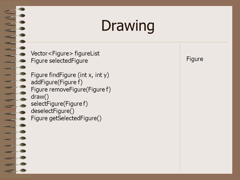 Drawing Vector figureList Figure selectedFigure Figure findFigure (int x, int y) addFigure(Figure f) Figure removeFigure(Figure f) draw() selectFigure(Figure f) deselectFigure() Figure getSelectedFigure() Figure