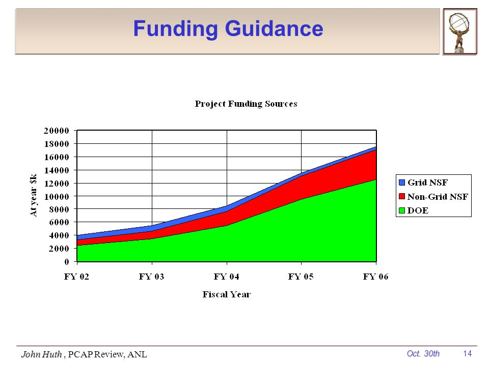 Oct. 30th John Huth, PCAP Review, ANL 14 Funding Guidance