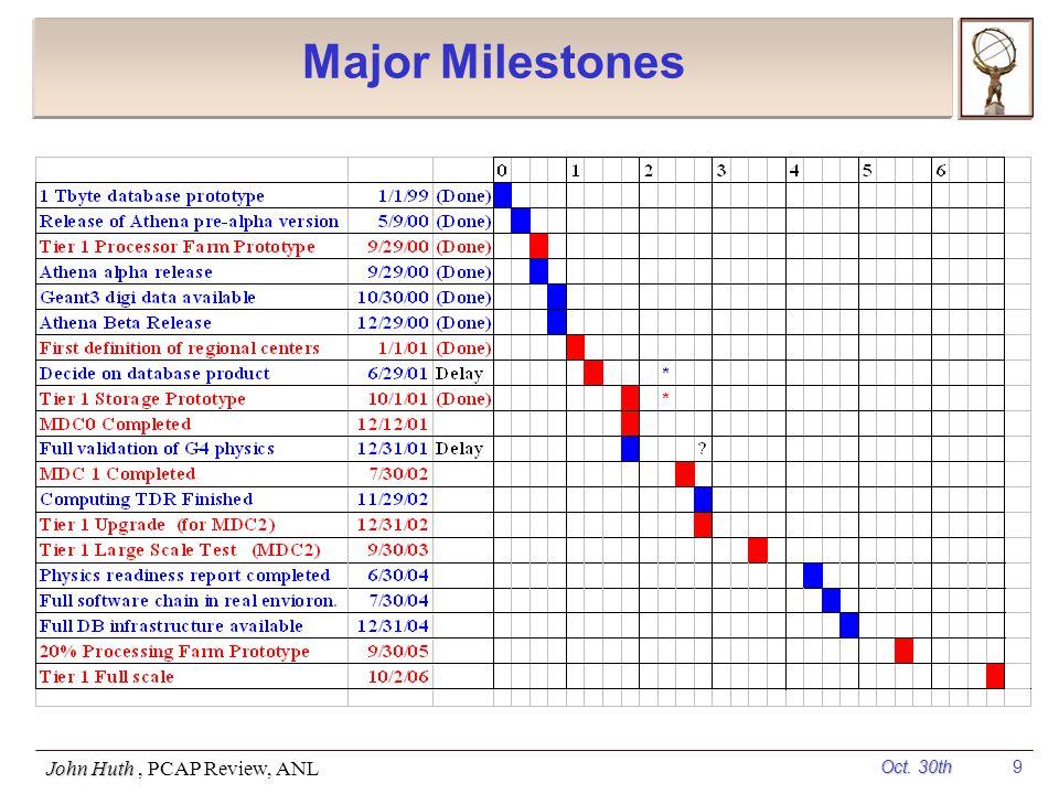 Oct. 30th John Huth, PCAP Review, ANL 9 Major Milestones