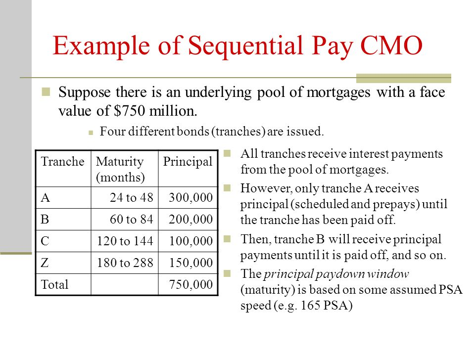 Example of Sequential Pay CMO TrancheMaturity (months) Principal A24 to 48300,000 B60 to 84200,000 C120 to 144100,000 Z180 to 288150,000 Total750,000