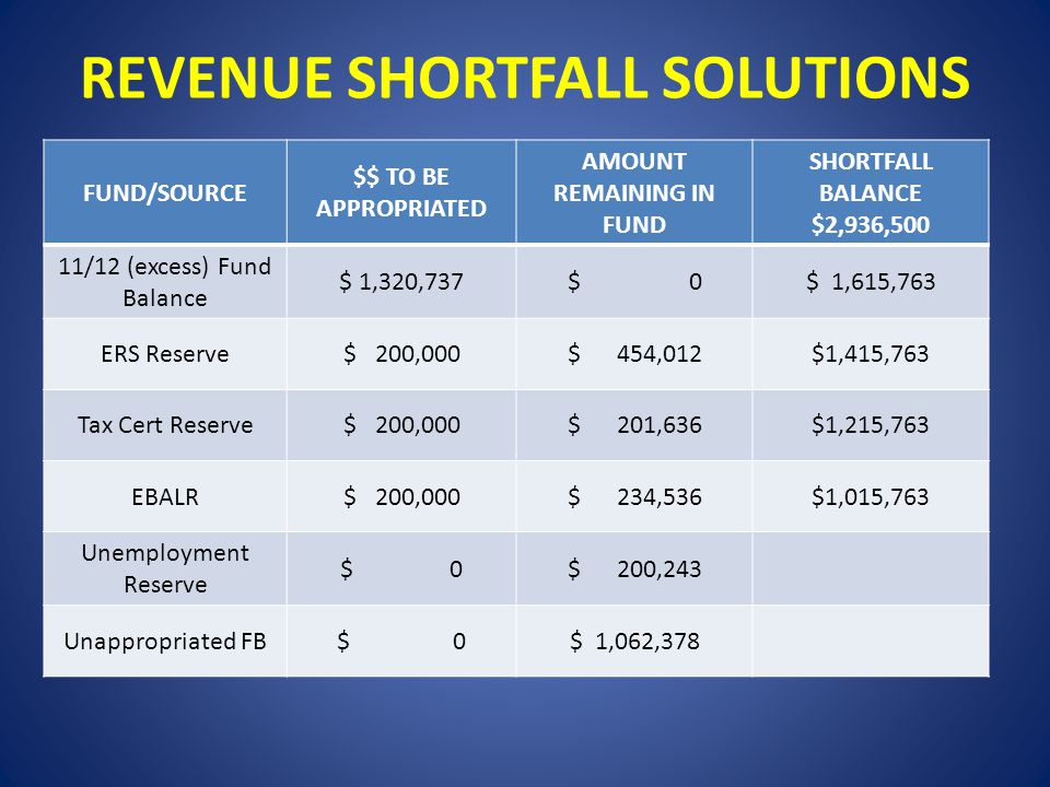 REVENUE SHORTFALL SOLUTIONS $ 1,764,030 Shortfall contains 2.6% levy increase FUND/SOURCE $$ TO BE APPROPRIATED AMOUNT REMAINING IN FUND SHORTFALL BALANCE $2,936,500 11/12 (excess) Fund Balance $ 1,320,737$ 0$ 1,615,763 ERS Reserve$ 200,000$ 454,012$1,415,763 Tax Cert Reserve$ 200,000$ 201,636$1,215,763 EBALR$ 200,000$ 234,536$1,015,763 Unemployment Reserve $ 0$ 200,243 Unappropriated FB$ 0$ 1,062,378