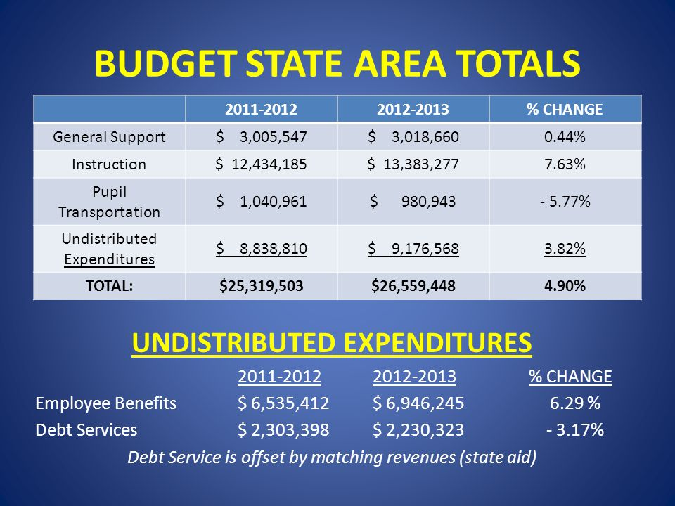 BUDGET STATE AREA TOTALS UNDISTRIBUTED EXPENDITURES 2011-20122012-2013 % CHANGE Employee Benefits $ 6,535,412$ 6,946,245 6.29 % Debt Services$ 2,303,398$ 2,230,323 - 3.17% Debt Service is offset by matching revenues (state aid) 2011-20122012-2013% CHANGE General Support$ 3,005,547$ 3,018,6600.44% Instruction$ 12,434,185$ 13,383,2777.63% Pupil Transportation $ 1,040,961$ 980,943- 5.77% Undistributed Expenditures $ 8,838,810$ 9,176,5683.82% TOTAL:$25,319,503$26,559,4484.90%