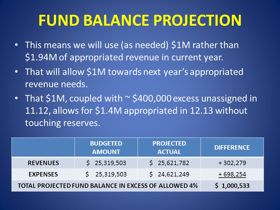 FUND BALANCE PROJECTION This means we will use (as needed) $1M rather than $1.94M of appropriated revenue in current year.