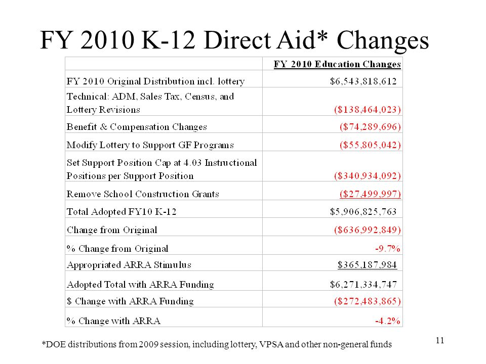 11 FY 2010 K-12 Direct Aid* Changes *DOE distributions from 2009 session, including lottery, VPSA and other non-general funds