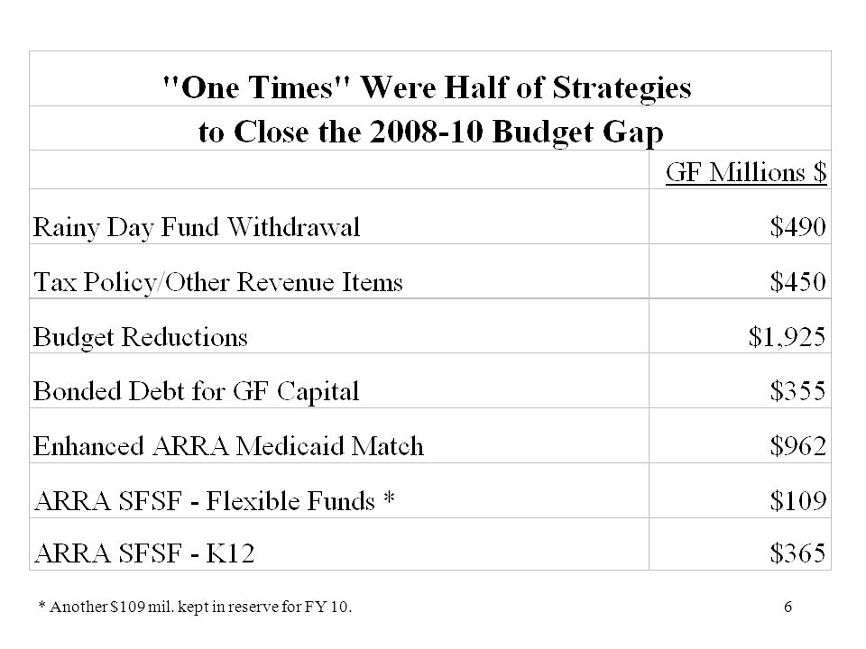 7 General Fund Tax Changes Over Last 10 Years Cost $1.9B in 2008-10 Biennium