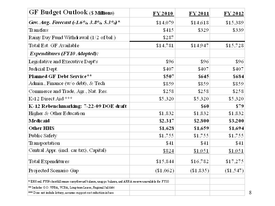 19 Shrinking Transportation Program In June, the CTB approved a budget and new six-year improvement program for 2010-2015 that: –Had $3.2 billion less for highway construction than the 2008-2013 program –20% less transit operating support than the 2008- 2013 program On August 19, the Governor announced an additional $900 million six-year reduction in transportation revenues.