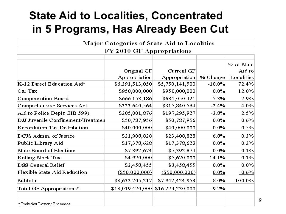 9 State Aid to Localities, Concentrated in 5 Programs, Has Already Been Cut