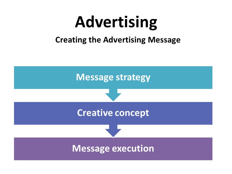 Advertising Creating the Advertising Message Message execution Creative concept Message strategy