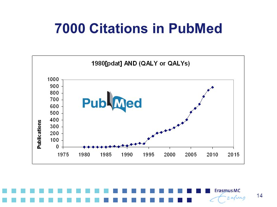 14 7000 Citations in PubMed