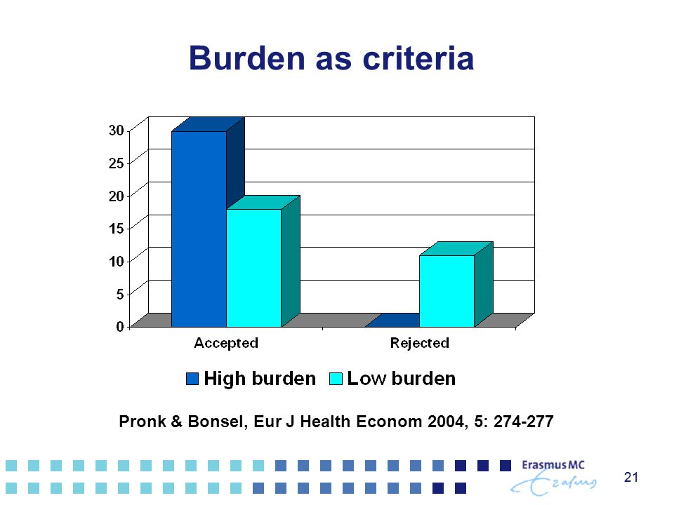 21 Burden as criteria 21 Pronk & Bonsel, Eur J Health Econom 2004, 5: 274-277