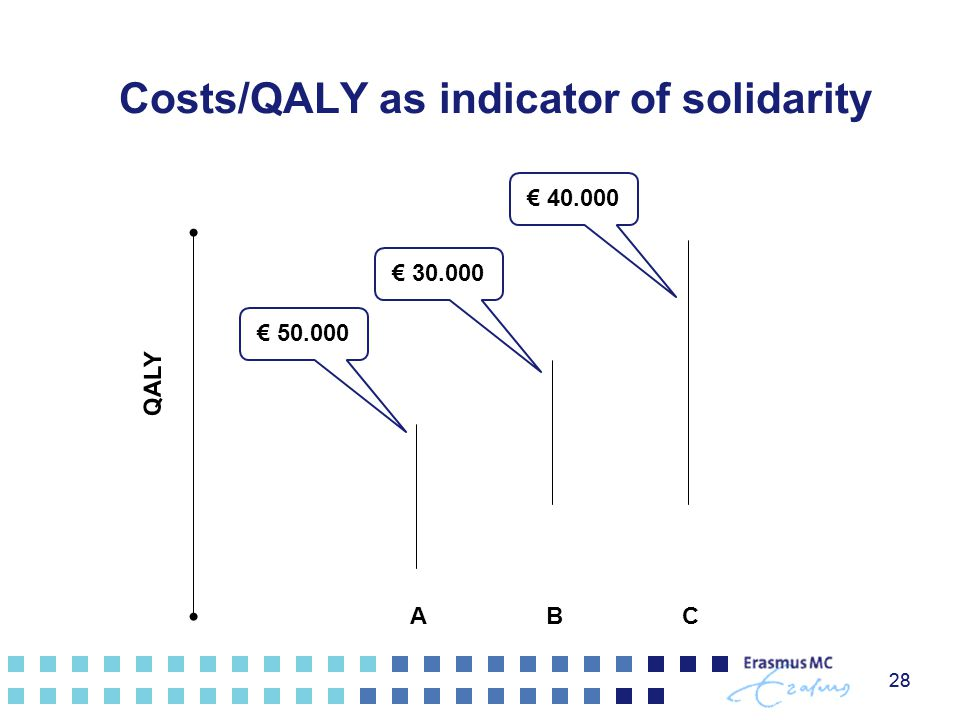 28 ABC Costs/QALY as indicator of solidarity 28 € 50.000 € 30.000 € 40.000 QALY