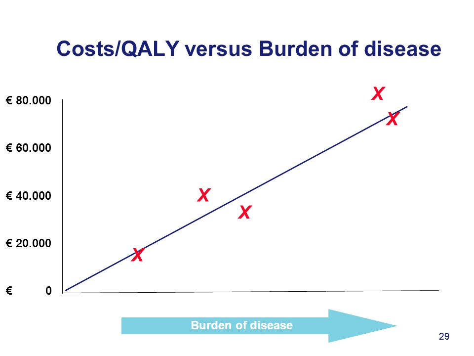 29 Costs/QALY versus Burden of disease 29 € 80.000 € 60.000 € 40.000 € 20.000 € 0 Burden of disease X X X X X