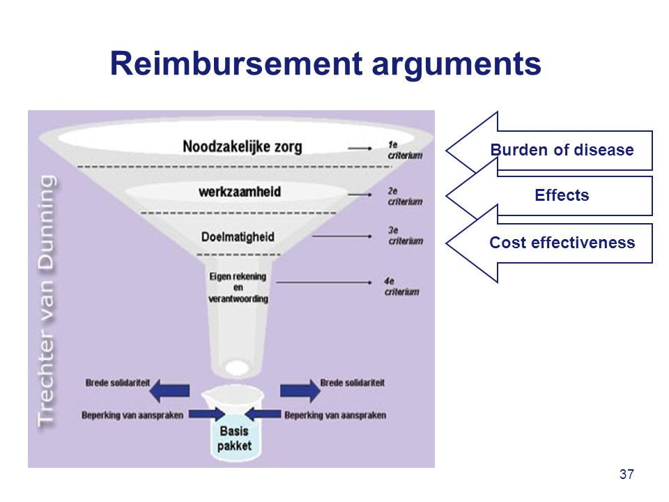 37 Reimbursement arguments Burden of disease Effects Cost effectiveness