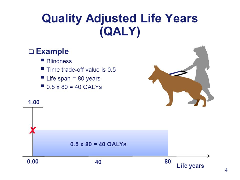 4  Example  Blindness  Time trade-off value is 0.5  Life span = 80 years  0.5 x 80 = 40 QALYs Quality Adjusted Life Years (QALY) 4 0.00 1.00 X Life years 40 80 0.5 x 80 = 40 QALYs