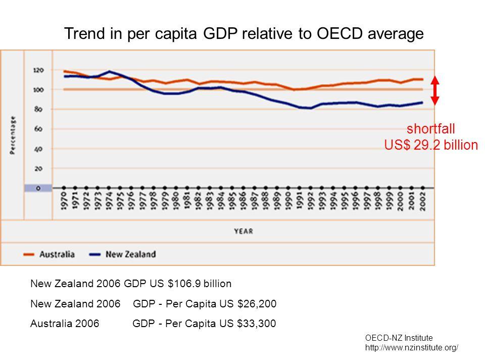 Trend in per capita GDP relative to OECD average New Zealand 2006 GDP US $106.9 billion Australia 2006 GDP - Per Capita US $33,300 New Zealand 2006 GDP - Per Capita US $26,200 shortfall US$ 29.2 billion OECD-NZ Institute http://www.nzinstitute.org/