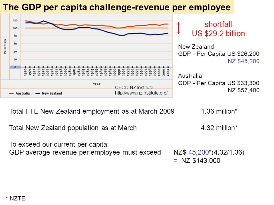 Total FTE New Zealand employment as at March 20091.36 million* Total New Zealand population as at March 4.32 million* To exceed our current per capita: GDP average revenue per employee must exceed NZ$ 45,200*(4.32/1.36) = NZ $143,000 New Zealand GDP - Per Capita US $26,200 NZ $45,200 Australia GDP - Per Capita US $33,300 NZ $57,400 shortfall US $29.2 billion OECD-NZ Institute http://www.nzinstitute.org/ * NZTE The GDP per capita challenge-revenue per employee