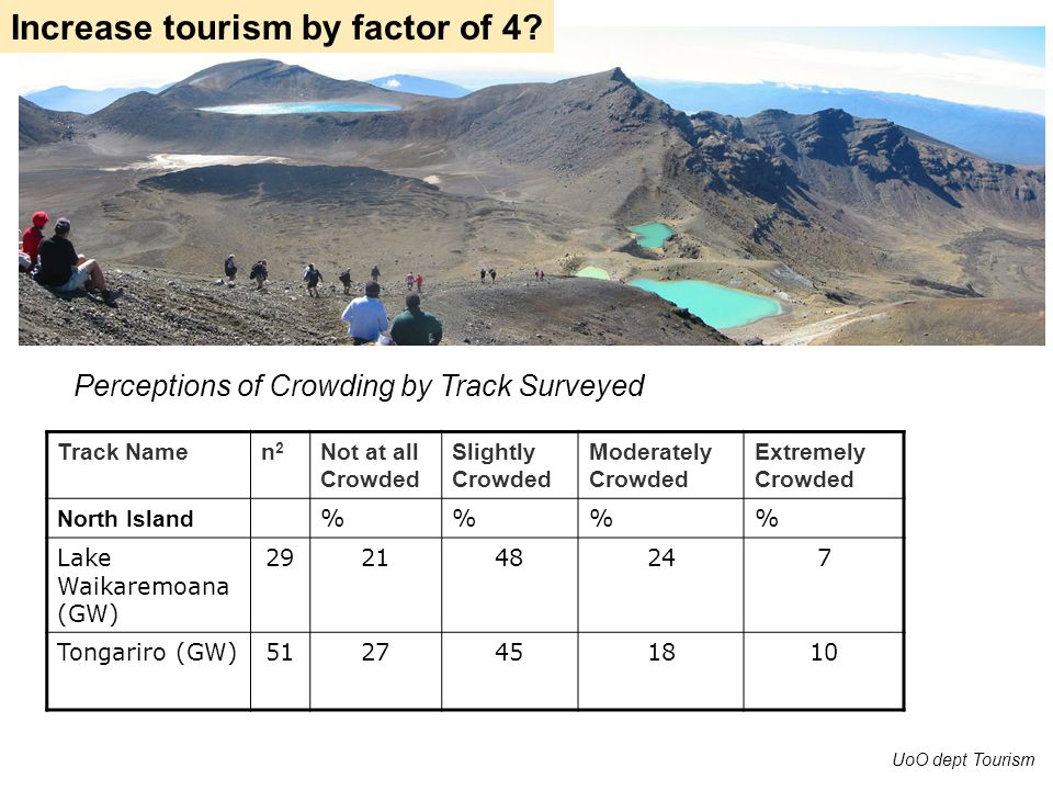 Perceptions of Crowding by Track Surveyed Track Namen2n2 Not at all Crowded Slightly Crowded Moderately Crowded Extremely Crowded North Island %% Lake Waikaremoana (GW) 292148247 Tongariro (GW)5127451810 UoO dept Tourism Increase tourism by factor of 4