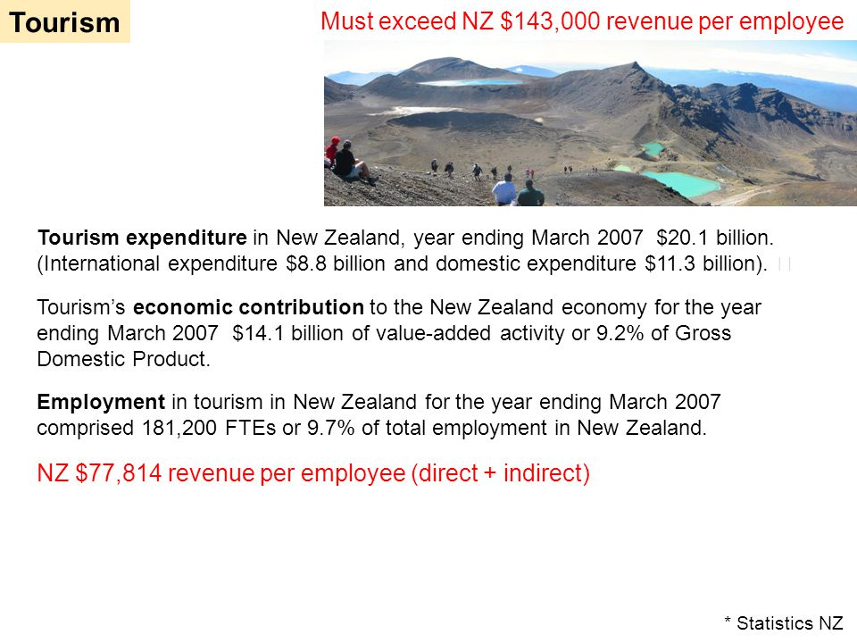 Tourism Tourism expenditure in New Zealand, year ending March 2007 $20.1 billion. (International expenditure $8.8 billion and domestic expenditure $11
