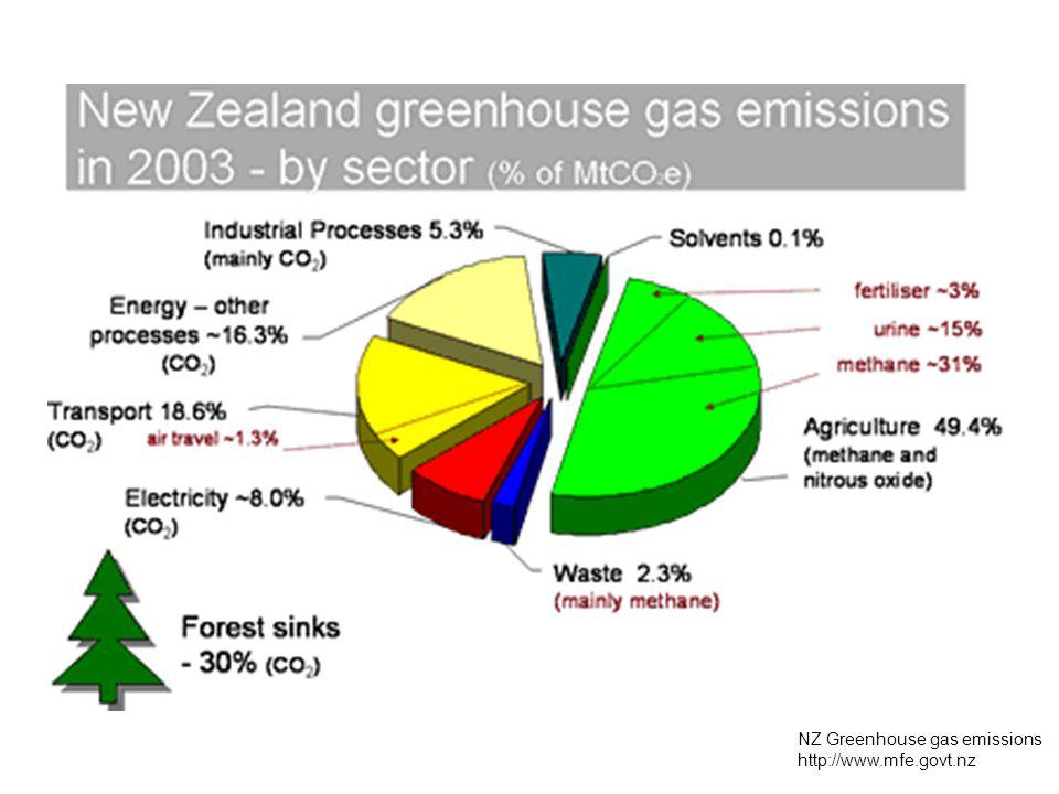 NZ Greenhouse gas emissions http://www.mfe.govt.nz