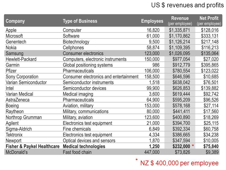 US $ revenues and profits NZ $ 400,000 per employee * *