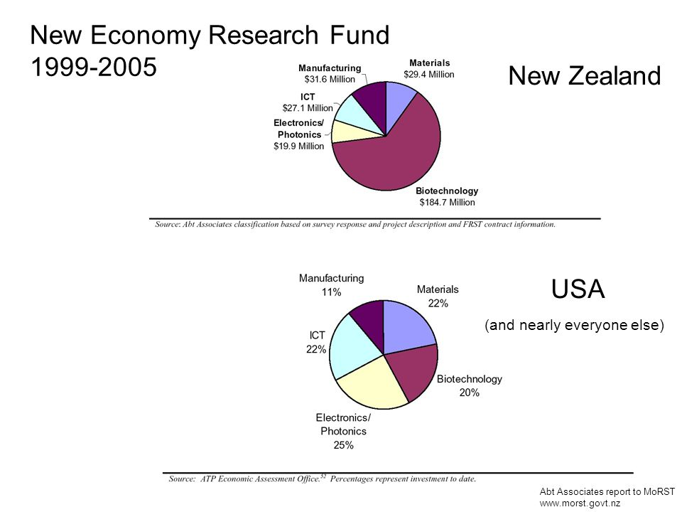 Abt Associates report to MoRST www.morst.govt.nz New Economy Research Fund 1999-2005 New Zealand USA (and nearly everyone else)