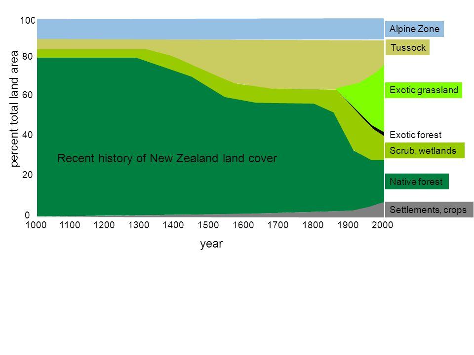The GDP per capita challenge-revenue per employee Total FTE New Zealand employment as at March 20091.36 million* Total New Zealand population as at March 2009 4.32 million* New Zealand GDP - Per Capita US $26,200 NZ $45,200 Australia GDP - Per Capita US $33,300 NZ $57,400 shortfall US $29.2 billion OECD-NZ Institute http://www.nzinstitute.org/ * NZTE