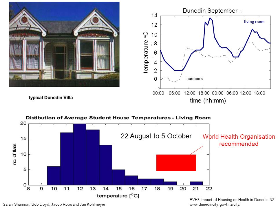 22 August to 5 October World Health Organisation recommended EVH3 Impact of Housing on Health in Dunedin NZ www.dunedincity.govt.nz/city/ temperature