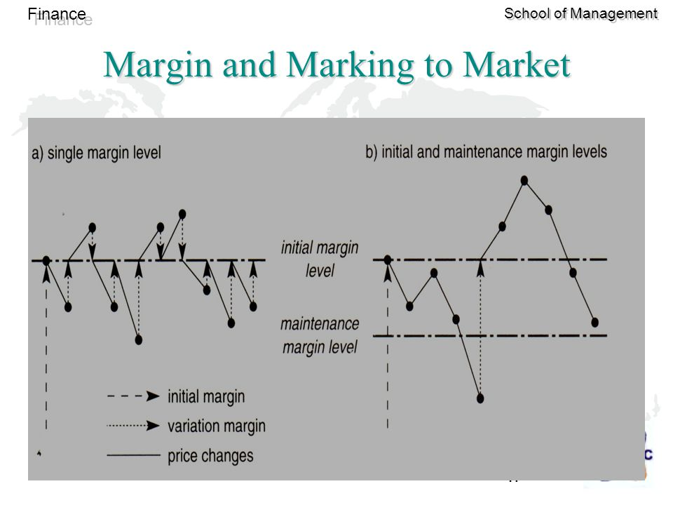 17 Finance School of Management Margin and Marking to Market