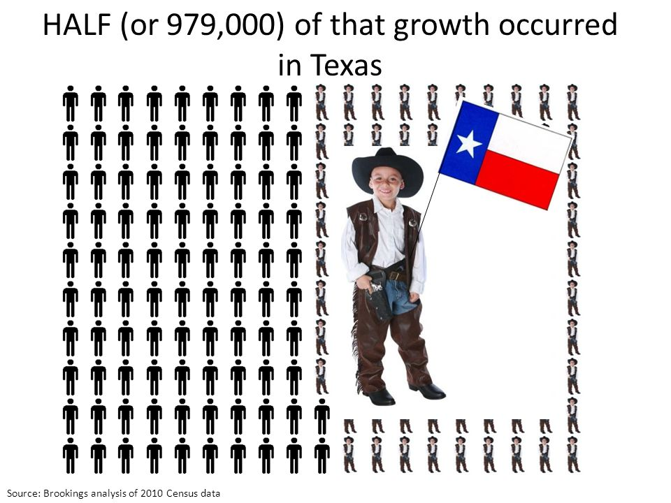 HALF (or 979,000) of that growth occurred in Texas Source: Brookings analysis of 2010 Census data