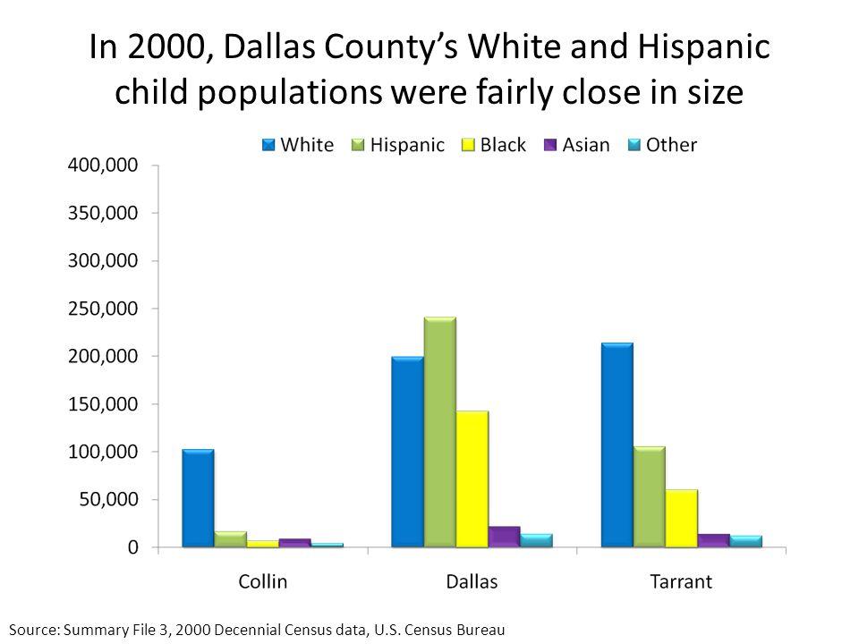 In 2000, Dallas County's White and Hispanic child populations were fairly close in size Source: Summary File 3, 2000 Decennial Census data, U.S.