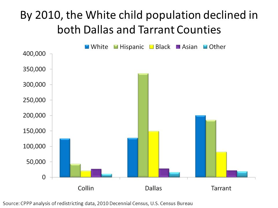 By 2010, the White child population declined in both Dallas and Tarrant Counties Source: CPPP analysis of redistricting data, 2010 Decennial Census, U.S.