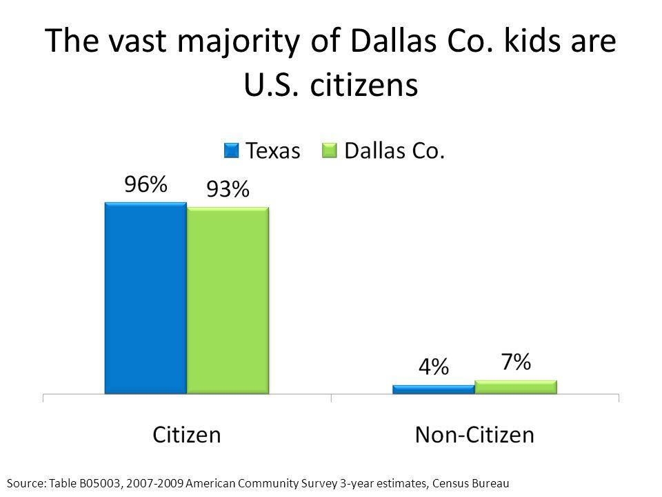 The vast majority of Dallas Co. kids are U.S.